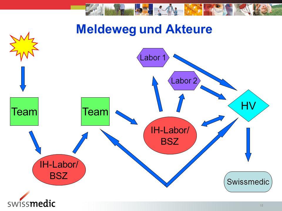 18 Meldeweg und Akteure IH-Labor/ BSZ Team IH-Labor/ BSZ Swissmedic HV Labor 1 Labor 2