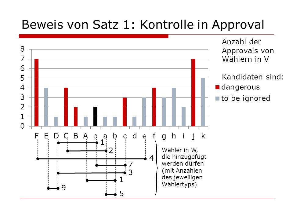 Beweis von Satz 1: Kontrolle in Approval 1 1 4 7 3 9 5 2 Anzahl der Approvals von Wählern in V Kandidaten sind: Wähler in W, die hinzugefügt werden dü