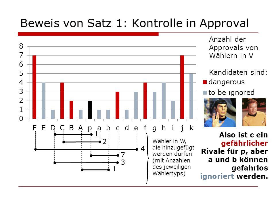 Beweis von Satz 1: Kontrolle in Approval 1 1 4 7 3 2 Also ist c ein gefährlicher Rivale für p, aber a und b können gefahrlos ignoriert werden. Wähler
