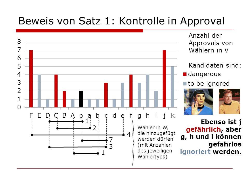 Beweis von Satz 1: Kontrolle in Approval 1 1 4 7 3 2 Ebenso ist j gefährlich, aber g, h und i können gefahrlos ignoriert werden. Wähler in W, die hinz