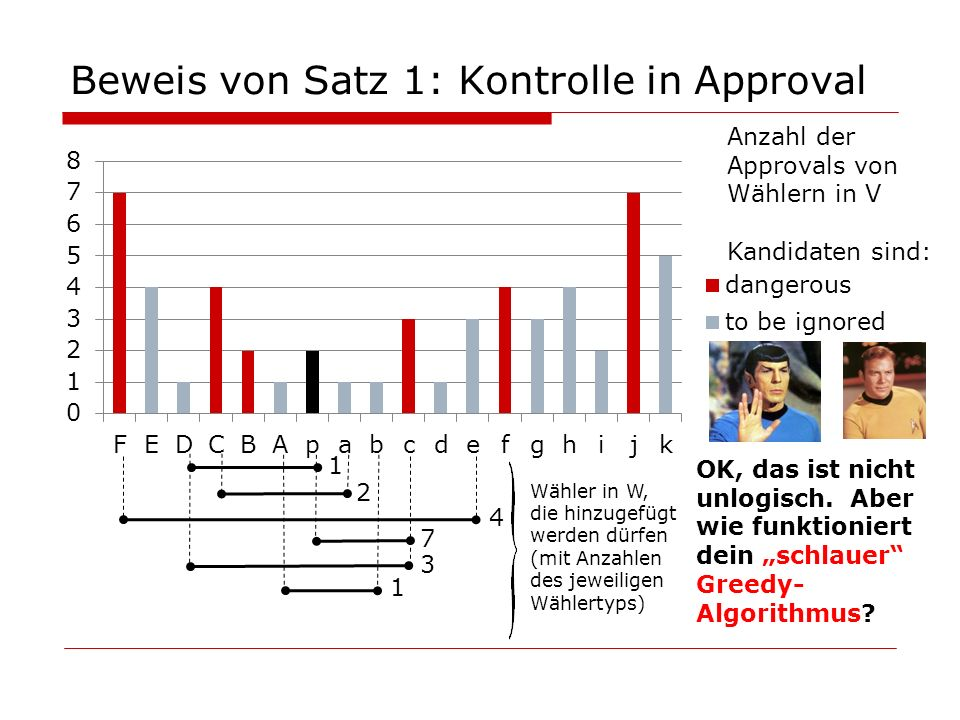 Beweis von Satz 1: Kontrolle in Approval 1 1 4 7 3 2 OK, das ist nicht unlogisch. Aber wie funktioniert dein schlauer Greedy- Algorithmus? Wähler in W