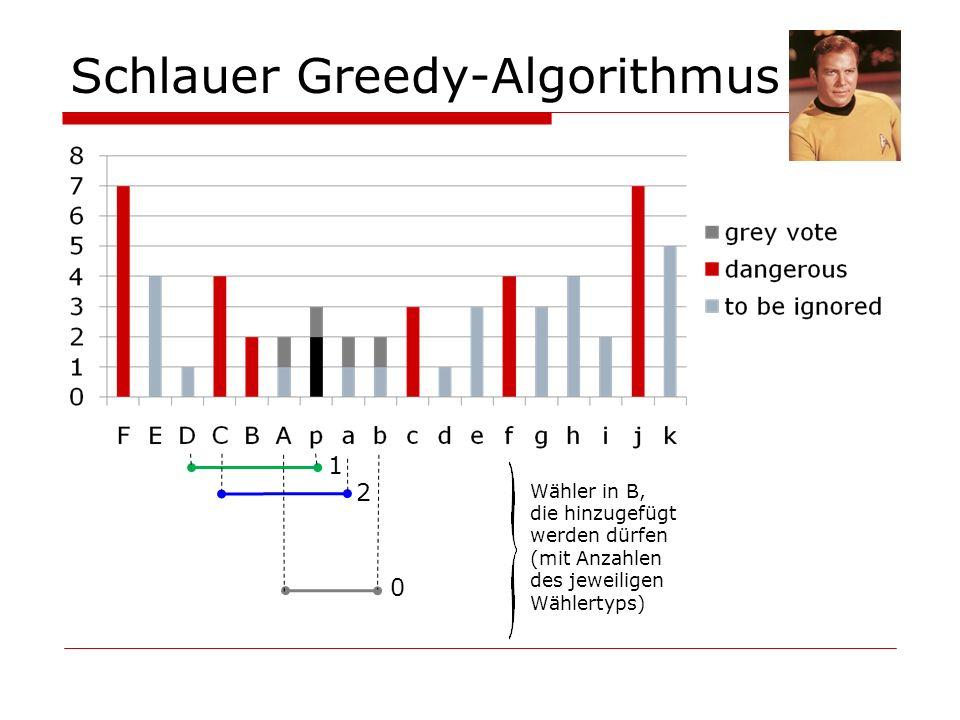 Schlauer Greedy-Algorithmus 1 0 2 Wähler in B, die hinzugefügt werden dürfen (mit Anzahlen des jeweiligen Wählertyps)