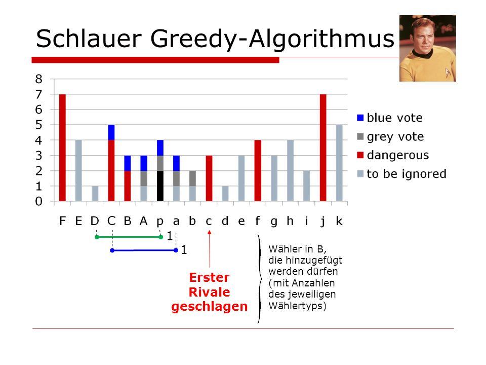 Schlauer Greedy-Algorithmus 1 Erster Rivale geschlagen 1 Wähler in B, die hinzugefügt werden dürfen (mit Anzahlen des jeweiligen Wählertyps)