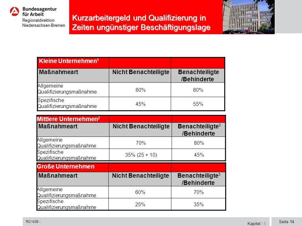 RD NSB - Seite 14 RegionaldirektionNiedersachsen-Bremen Kurzarbeitergeld und Qualifizierung in Zeiten ungünstiger Beschäftigungslage Kapitel / 5 Klein