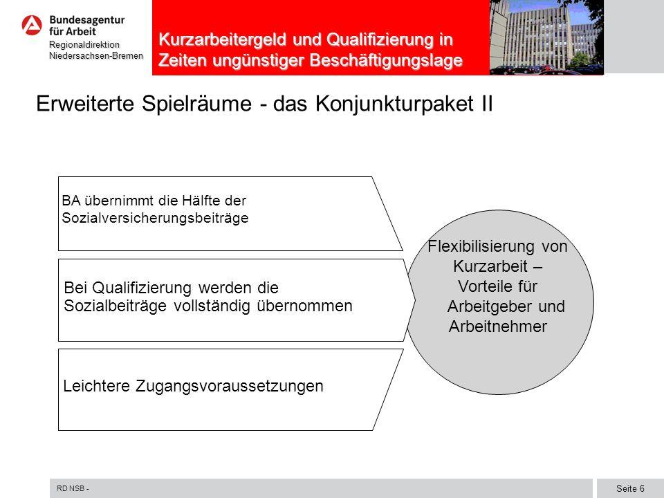 RD NSB - Seite 6 RegionaldirektionNiedersachsen-Bremen Kurzarbeitergeld und Qualifizierung in Zeiten ungünstiger Beschäftigungslage Erweiterte Spielräume - das Konjunkturpaket II BA übernimmt die Hälfte der Sozialversicherungsbeiträge Leichtere Zugangsvoraussetzungen Flexibilisierung von Kurzarbeit – Vorteile für Arbeitgeber und Arbeitnehmer Bei Qualifizierung werden die Sozialbeiträge vollständig übernommen
