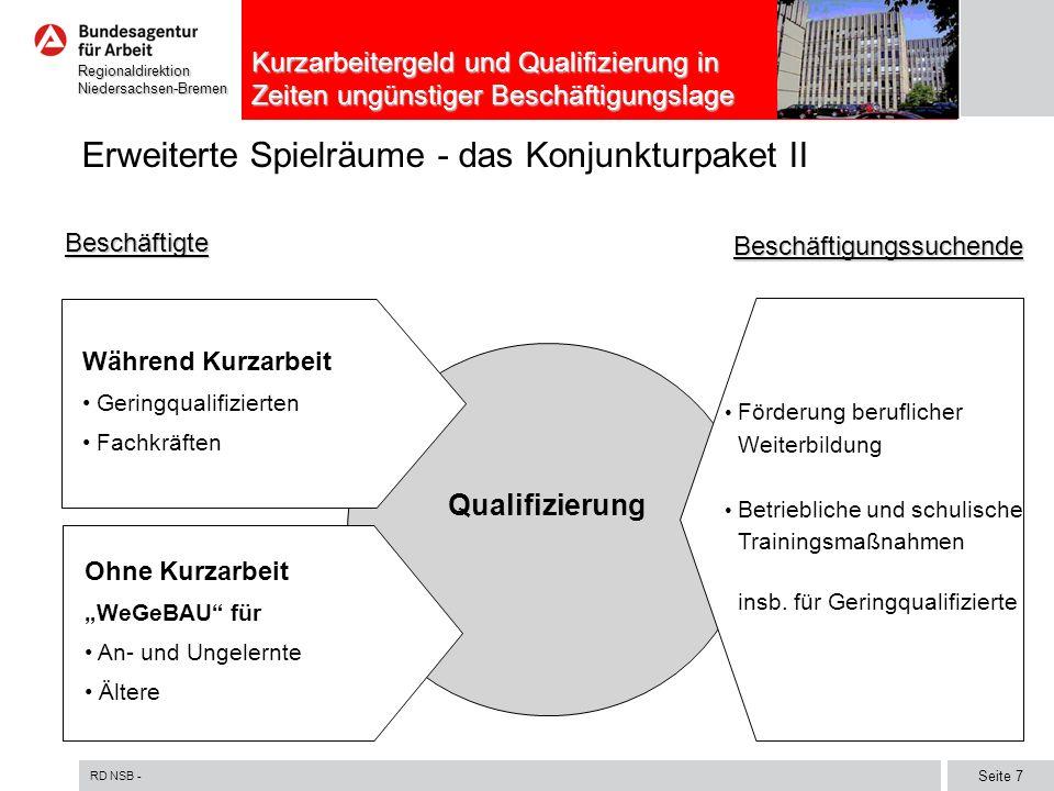 RD NSB - Seite 8 RegionaldirektionNiedersachsen-Bremen Kurzarbeitergeld und Qualifizierung in Zeiten ungünstiger Beschäftigungslage Komplexes System der Förderung der Qualifizierung Beschäftigter in Unternehmen muss vermittelt werden Arbeitnehmer in Beschäftigung (WeGebAU) Arbeitnehmer in Kurzarbeit Geringqualifizierte Weiterbildungs- kosten § 77 Abs.