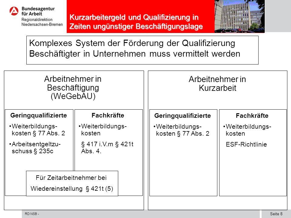 RD NSB - Seite 9 RegionaldirektionNiedersachsen-Bremen Kurzarbeitergeld und Qualifizierung in Zeiten ungünstiger Beschäftigungslage Qualifizierung von Kurzarbeitern SGB III-Förderung von gering qualifizierten Arbeitnehmern §§ 77 Abs.