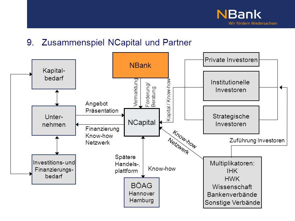 Unter- nehmen Investitions- und Finanzierungs- bedarf Kapital- bedarf Multiplikatoren: IHK HWK Wissenschaft Bankenverbände Sonstige Verbände NBank BÖA