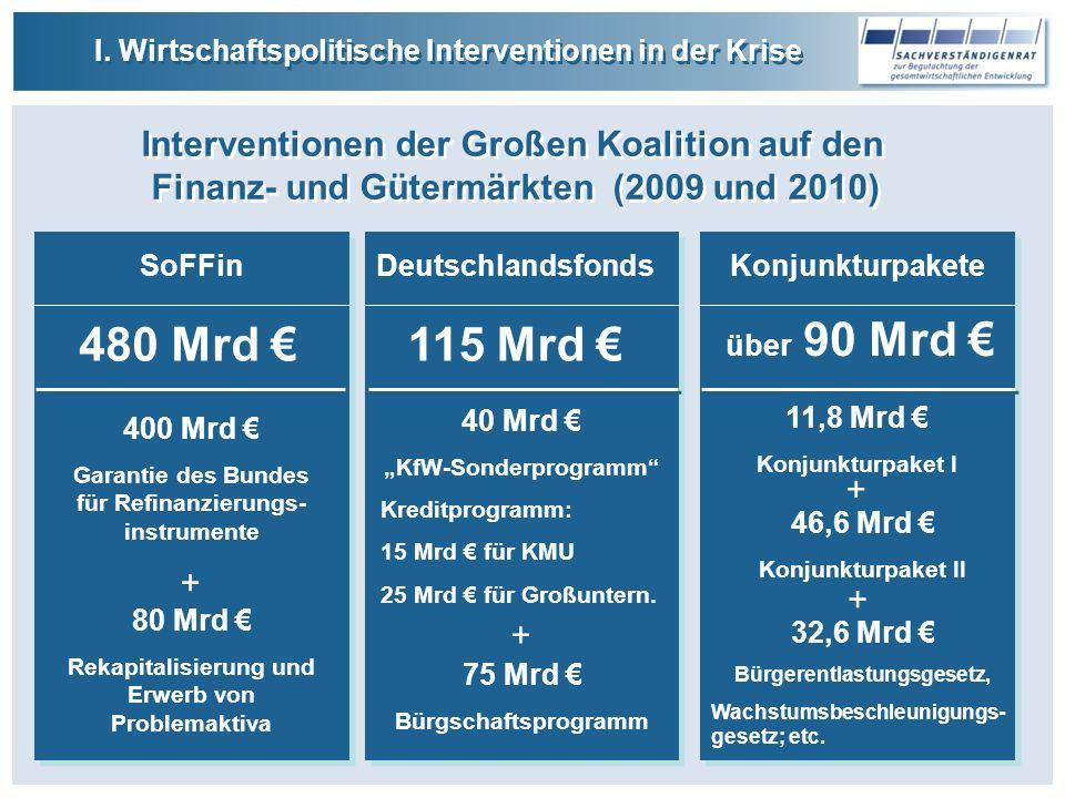 SoFFin 400 Mrd Garantie des Bundes für Refinanzierungs- instrumente + 80 Mrd Rekapitalisierung und Erwerb von Problemaktiva I.