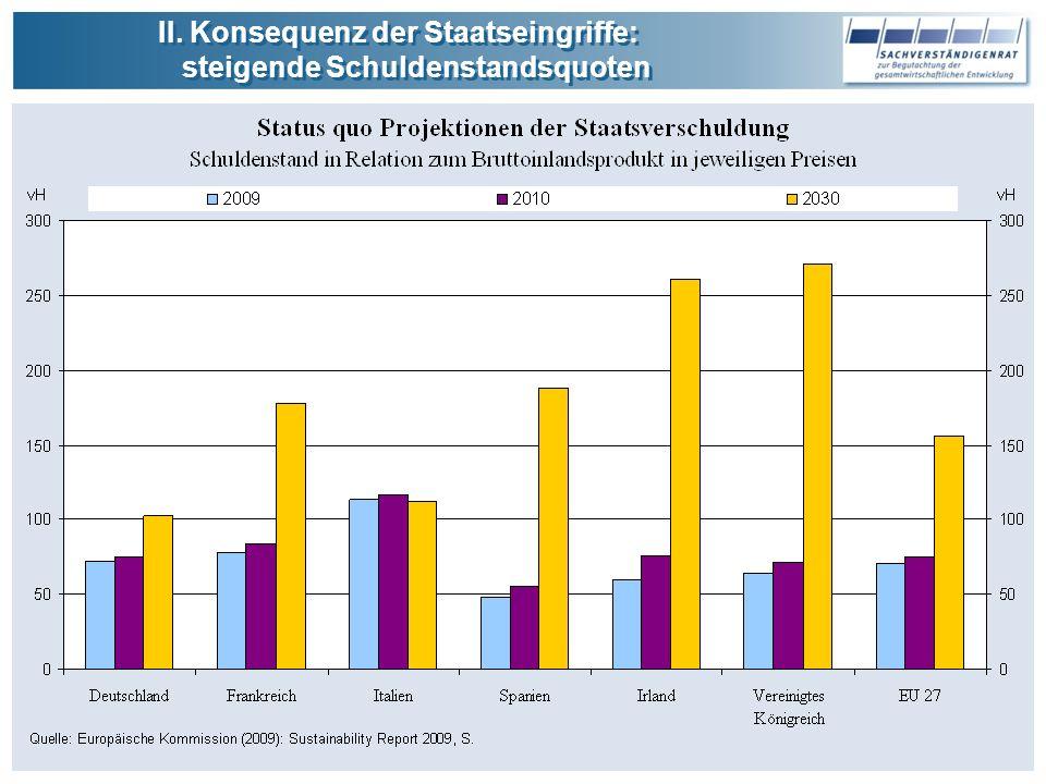 II.Konsequenz der Staatseingriffe: steigende Schuldenstandsquoten II.
