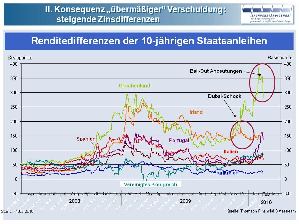 II.Konsequenz übermäßiger Verschuldung: steigende Zinsdifferenzen II.