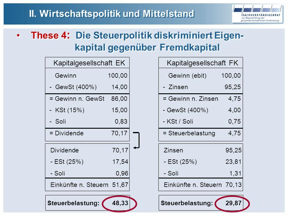 Zinsen95,25 - ESt (25%)23,81 - Soli1,31 Einkünfte n.