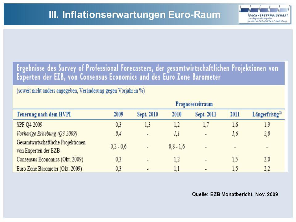 III. Inflationserwartungen Euro-Raum Quelle: EZB Monatbericht, Nov. 2009