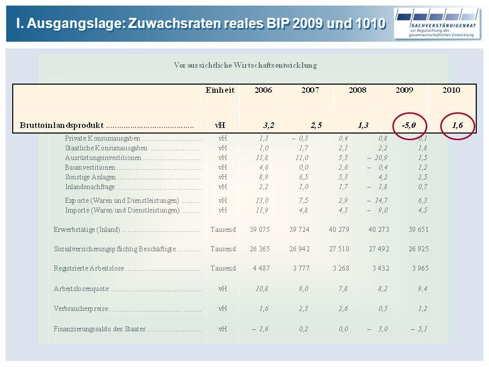 I. Ausgangslage: Zuwachsraten reales BIP 2009 und 1010
