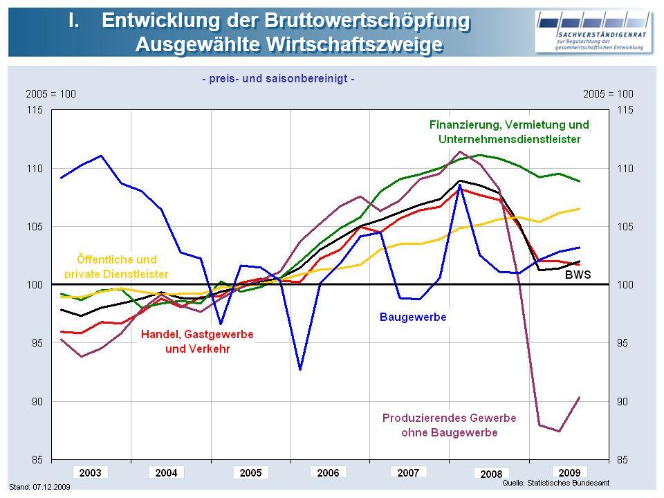 I.Entwicklung der Bruttowertschöpfung Ausgewählte Wirtschaftszweige I.Entwicklung der Bruttowertschöpfung Ausgewählte Wirtschaftszweige - preis- und saisonbereinigt -