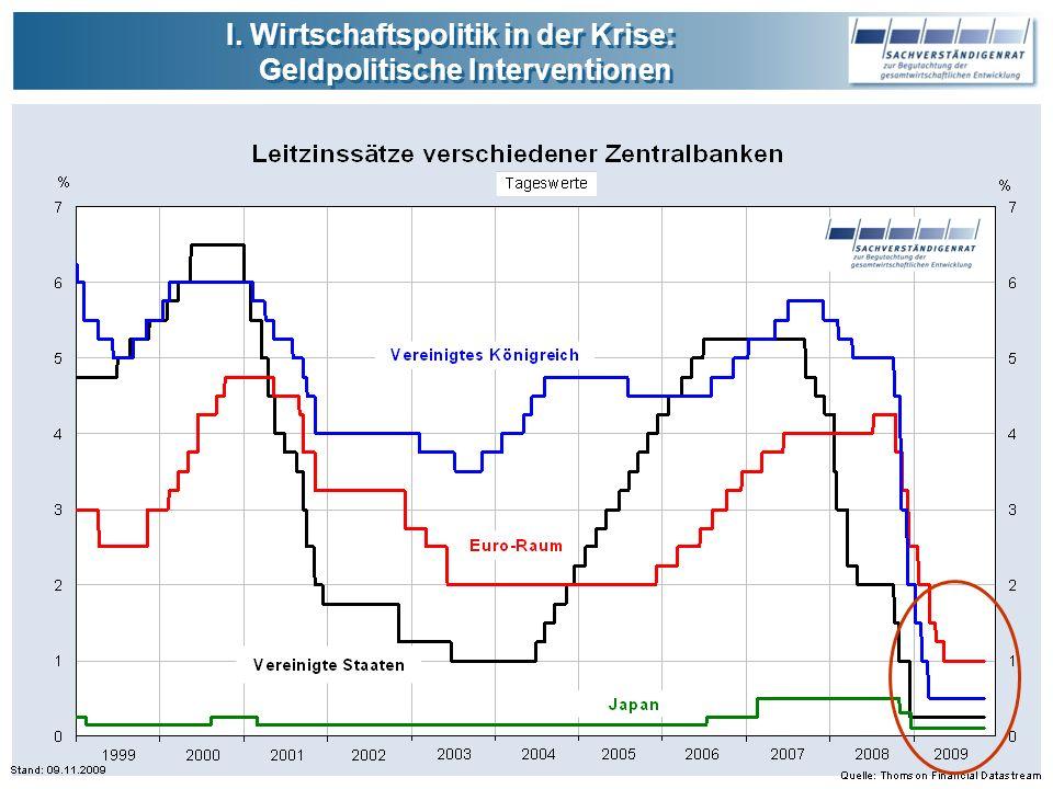I.Wirtschaftspolitik in der Krise: Geldpolitische Interventionen I.