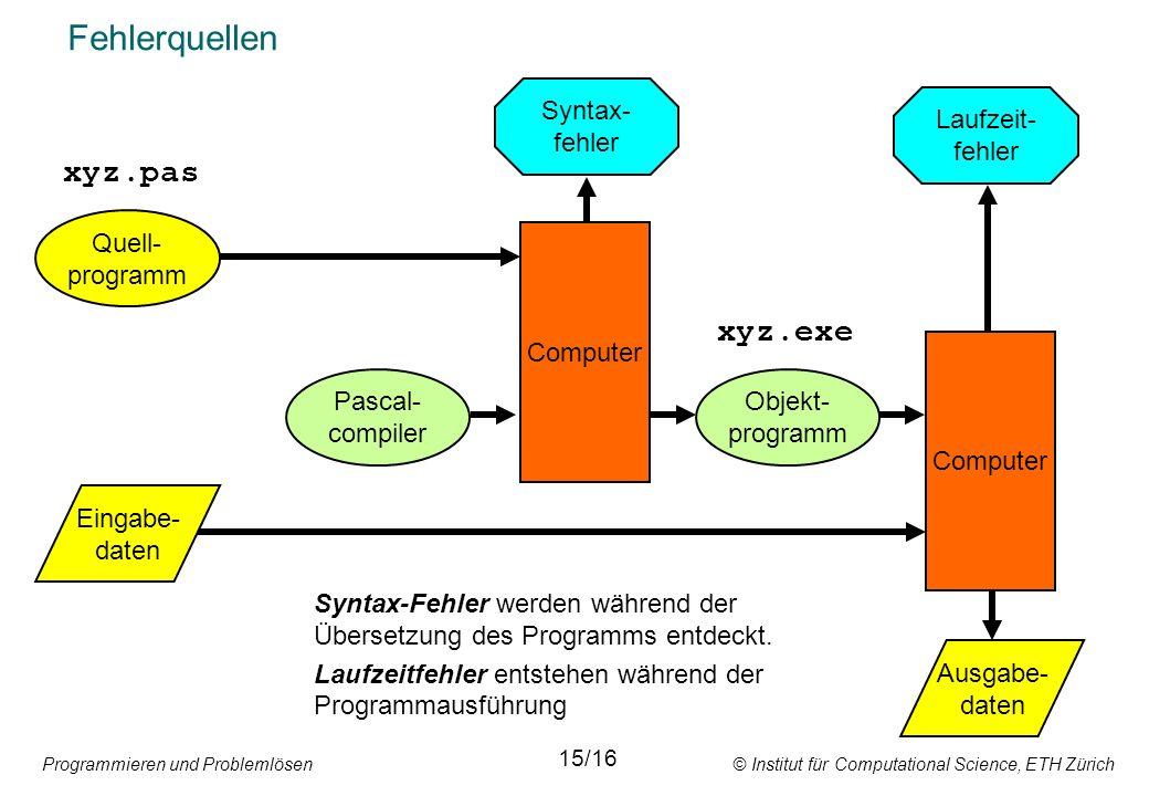 Programmieren und Problemlösen © Institut für Computational Science, ETH Zürich Fehlerquellen Quell- programm Eingabe- daten Pascal- compiler Computer Ausgabe- daten Objekt- programm xyz.pas xyz.exe Syntax- fehler Laufzeit- fehler Syntax-Fehler werden während der Übersetzung des Programms entdeckt.