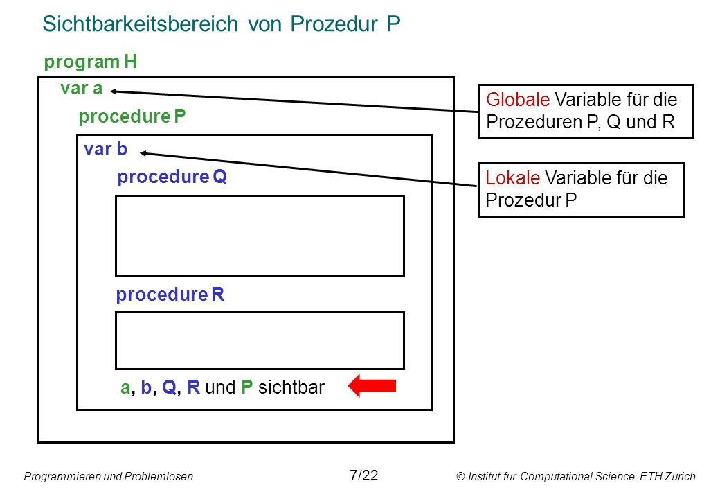 Programmieren und Problemlösen © Institut für Computational Science, ETH Zürich Sichtbarkeitsbereich von Prozedur P var a procedure P var b procedure Q procedure R a, b, Q, R und P sichtbar program H Globale Variable für die Prozeduren P, Q und R Lokale Variable für die Prozedur P 7/22