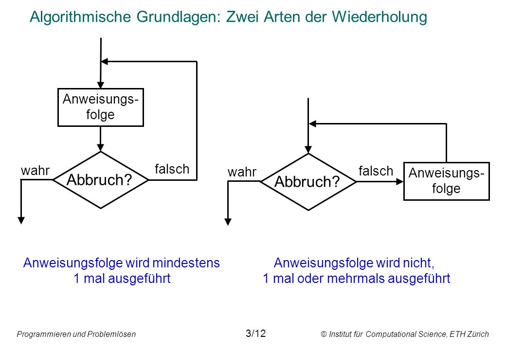 Programmieren und Problemlösen © Institut für Computational Science, ETH Zürich Syntaxregeln am Beispiel Programm 11/12
