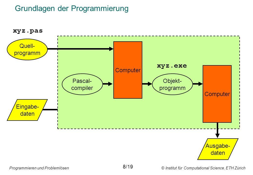 Programmieren und Problemlösen © Institut für Computational Science, ETH Zürich Grundlagen der Programmierung Quell- programm Eingabe- daten Pascal- c