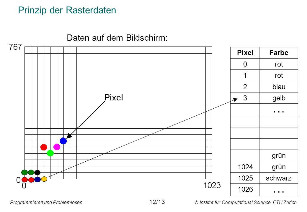 Programmieren und Problemlösen © Institut für Computational Science, ETH Zürich Prinzip der Rasterdaten PixelFarbe 0rot 1 2blau 3gelb... grün 1024grün