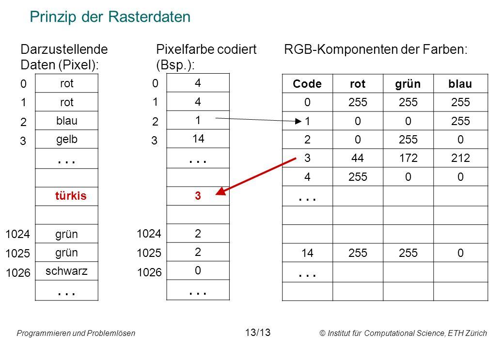 Programmieren und Problemlösen © Institut für Computational Science, ETH Zürich Prinzip der Rasterdaten rot blau gelb... grün schwarz... 0 1 2 3 Darzu