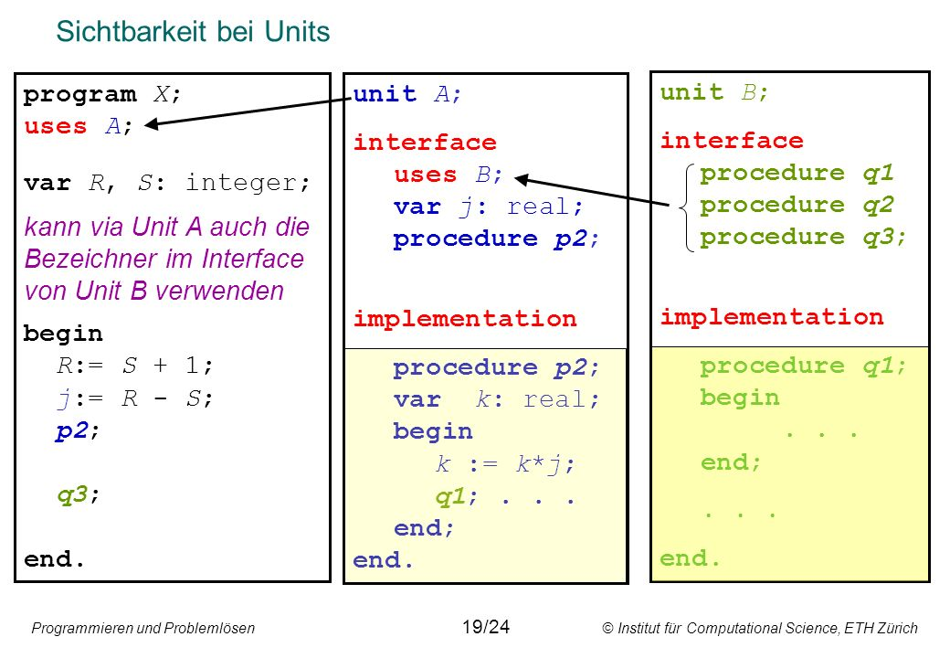 Programmieren und Problemlösen © Institut für Computational Science, ETH Zürich Sichtbarkeit bei Units program X; uses A; var R, S: integer; begin R:=