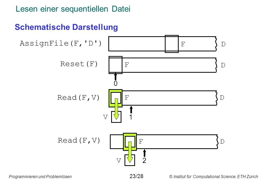 Programmieren und Problemlösen © Institut für Computational Science, ETH Zürich Lesen einer sequentiellen Datei Schematische Darstellung AssignFile(F, D ) Reset(F) F D D F 0 Read(F,V) FD V 1 F V 2 D 23/28