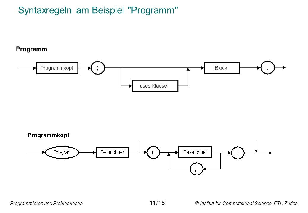 Programmieren und Problemlösen © Institut für Computational Science, ETH Zürich Syntaxregeln am Beispiel Programm 11/15