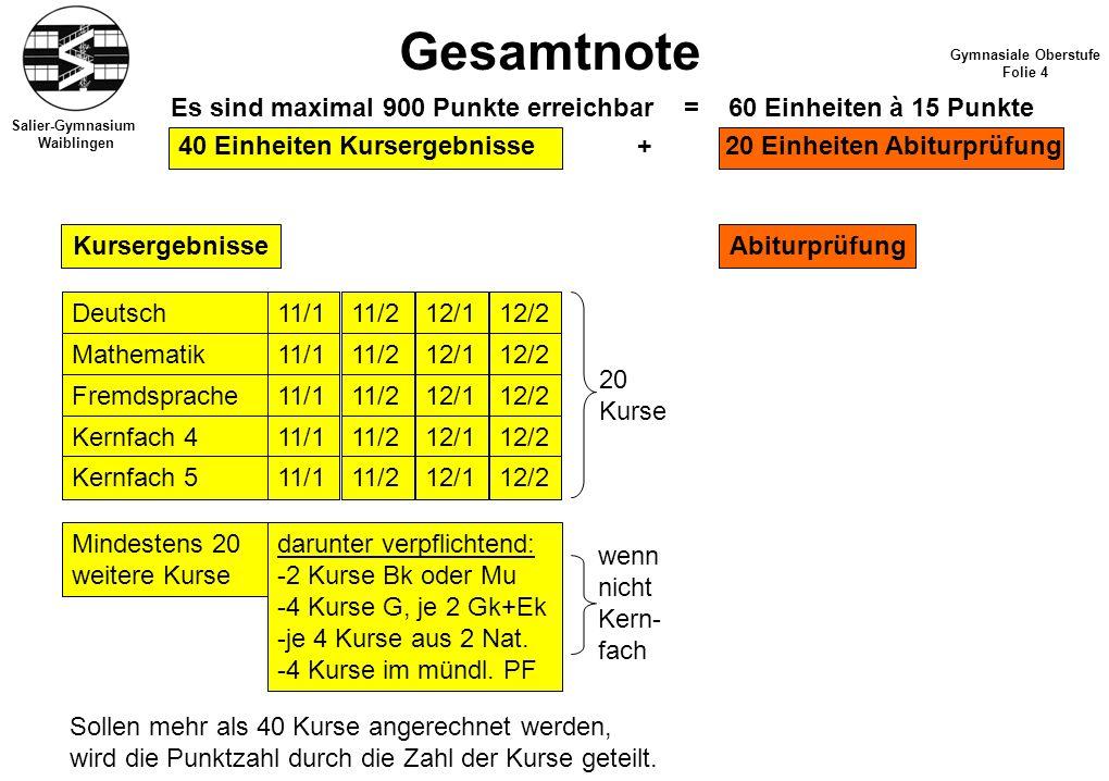 13/113/212/1 Salier-Gymnasium Waiblingen Gesamtnote Gymnasiale Oberstufe Folie 4 Es sind maximal 900 Punkte erreichbar = 60 Einheiten à 15 Punkte 40 E