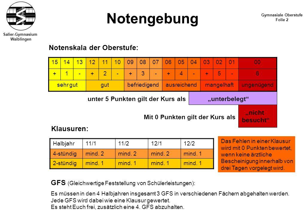 Salier-Gymnasium Waiblingen Notengebung Gymnasiale Oberstufe Folie 2 Notenskala der Oberstufe: 15141312111009080706050403020100 +1-+2-+3-+4-+5-6 sehr