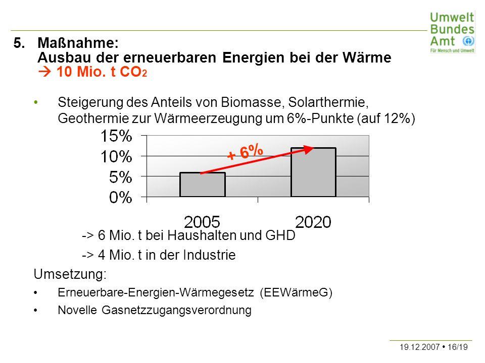 19.12.2007 16/19 5.Maßnahme: Ausbau der erneuerbaren Energien bei der Wärme 10 Mio. t CO 2 Steigerung des Anteils von Biomasse, Solarthermie, Geotherm