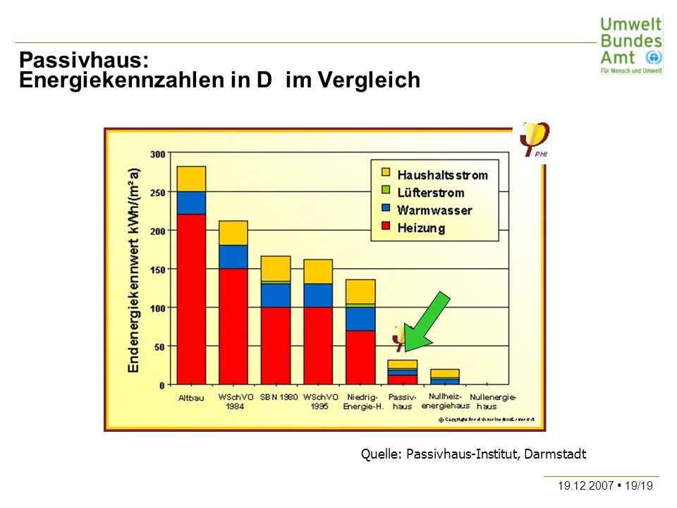 19.12.2007 19/19 Passivhaus: Energiekennzahlen in D im Vergleich Quelle: Passivhaus-Institut, Darmstadt