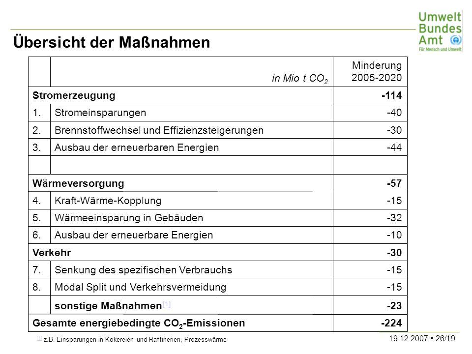 19.12.2007 26/19 Übersicht der Maßnahmen -224Gesamte energiebedingte CO 2 -Emissionen -23sonstige Maßnahmen [1] [1] -15Modal Split und Verkehrsvermeid