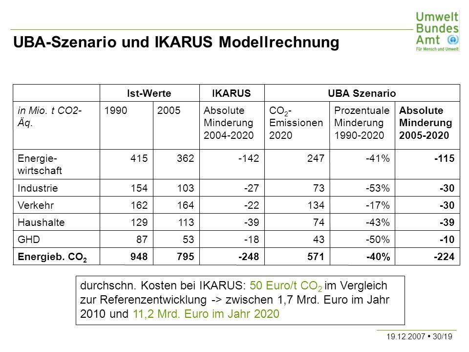 19.12.2007 30/19 UBA-Szenario und IKARUS Modellrechnung -224-40%571-248795948Energieb. CO 2 -10-50%43-185387GHD -39-43%74-39113129Haushalte -30-17%134