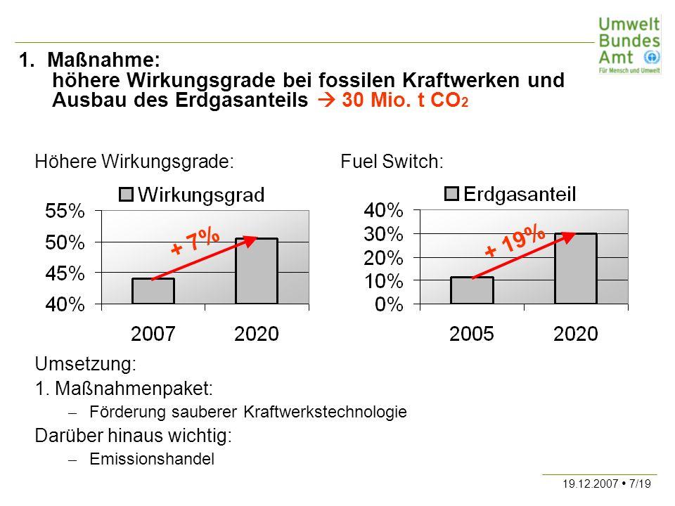 19.12.2007 7/19 1. Maßnahme: höhere Wirkungsgrade bei fossilen Kraftwerken und Ausbau des Erdgasanteils 30 Mio. t CO 2 Höhere Wirkungsgrade:Fuel Switc