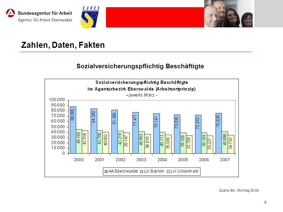 9 Zahlen, Daten, Fakten Sozialversicherungspflichtig Beschäftigte Quelle: BA, Stichtag 30.06.