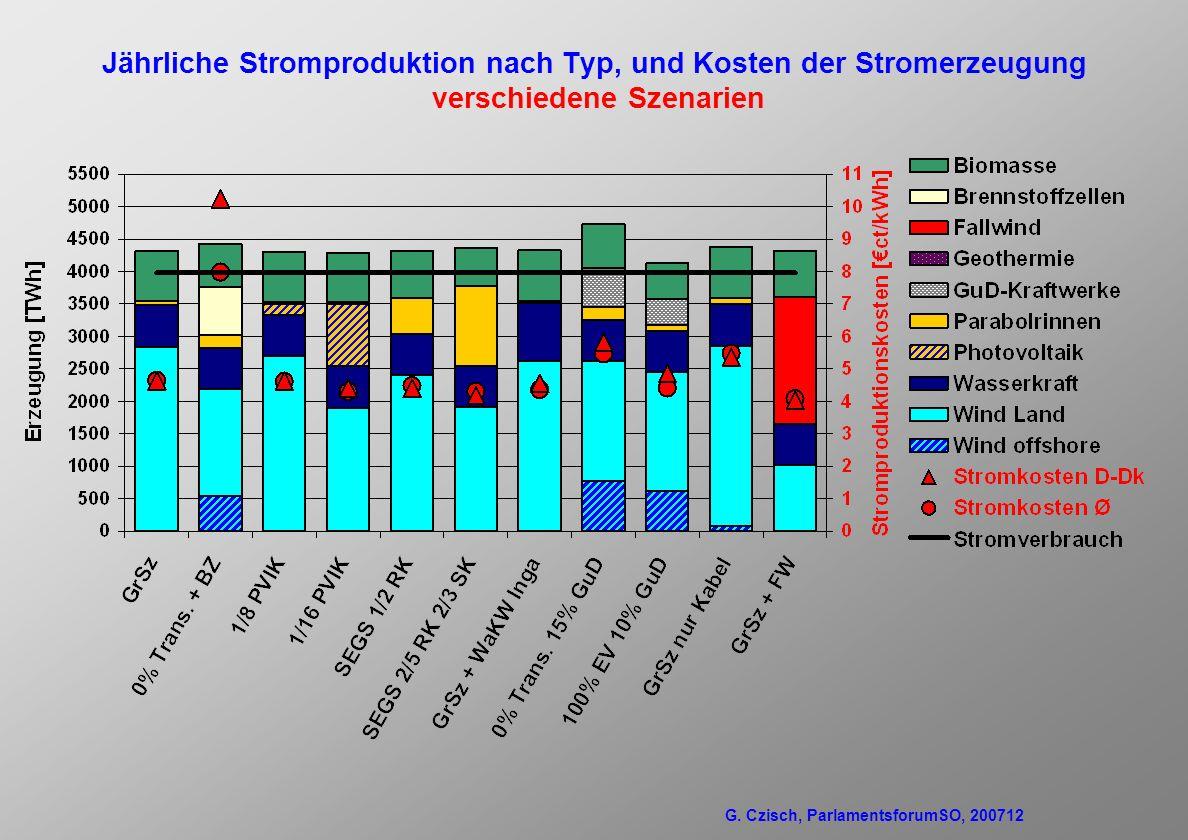 Jährliche Stromproduktion nach Typ, und Kosten der Stromerzeugung verschiedene Szenarien G.