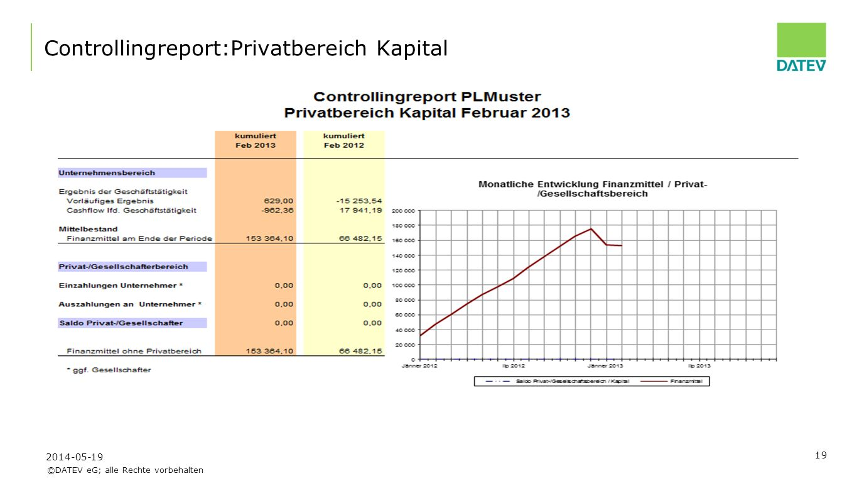 ©DATEV eG; alle Rechte vorbehalten 19 Controllingreport:Privatbereich Kapital 2014-05-19