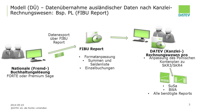 ©DATEV eG; alle Rechte vorbehalten Der Benutzer exportiert die Finanzdaten von SAGE Premium/Forte über von DATEV.pl gelieferten FIBU Report Die exportierte Datei wird zum Mutterunternehmen geschickt.