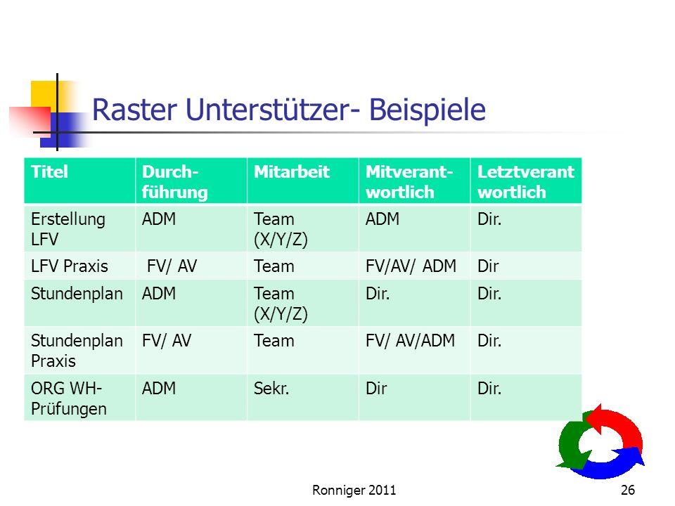 Ronniger 201126 Raster Unterstützer- Beispiele TitelDurch- führung MitarbeitMitverant- wortlich Letztverant wortlich Erstellung LFV ADMTeam (X/Y/Z) ADMDir.