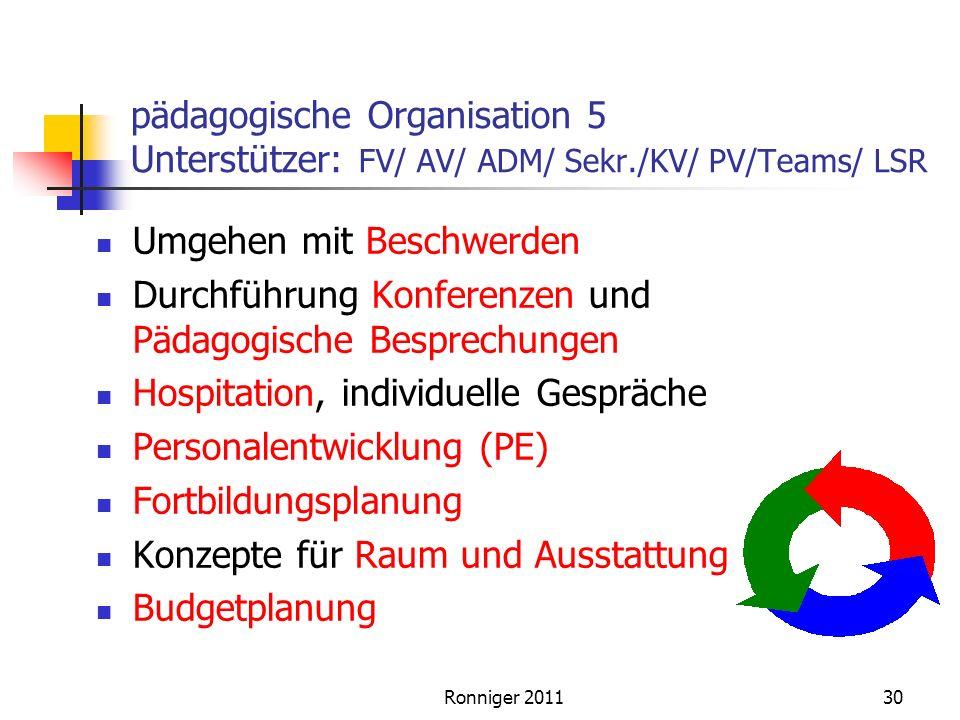 Ronniger 201130 pädagogische Organisation 5 Unterstützer: FV/ AV/ ADM/ Sekr./KV/ PV/Teams/ LSR Umgehen mit Beschwerden Durchführung Konferenzen und Pädagogische Besprechungen Hospitation, individuelle Gespräche Personalentwicklung (PE) Fortbildungsplanung Konzepte für Raum und Ausstattung Budgetplanung