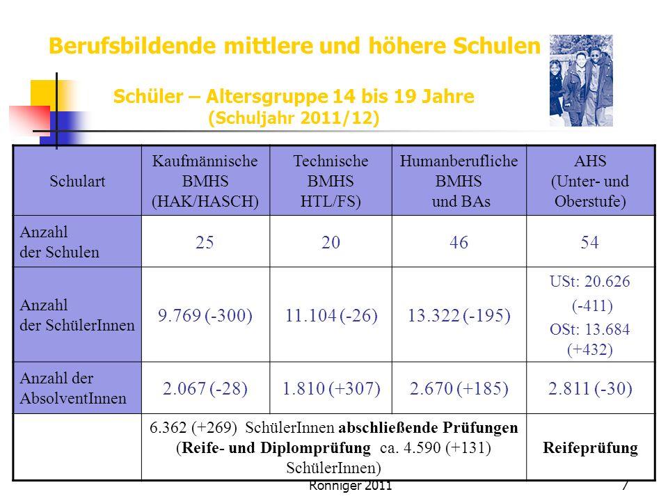Berufsbildende mittlere und höhere Schulen Schüler – Altersgruppe 14 bis 19 Jahre (Schuljahr 2011/12) Schulart Kaufmännische BMHS (HAK/HASCH) Technische BMHS HTL/FS) Humanberufliche BMHS und BAs AHS (Unter- und Oberstufe) Anzahl der Schulen 25204654 Anzahl der SchülerInnen 9.769 (-300)11.104 (-26)13.322 (-195) USt: 20.626 (-411) OSt: 13.684 (+432) Anzahl der AbsolventInnen 2.067 (-28)1.810 (+307)2.670 (+185)2.811 (-30) 6.362 (+269) SchülerInnen abschließende Prüfungen (Reife- und Diplomprüfung ca.