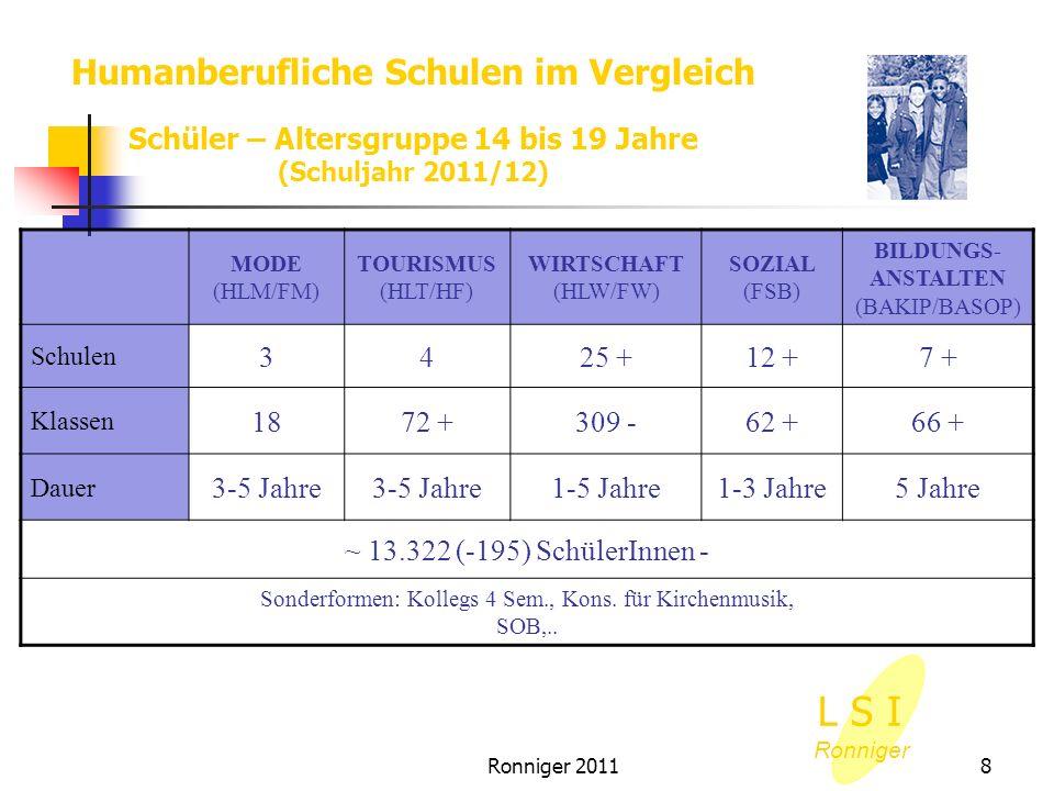 Ronniger 201129 pädagogische Organisation 4 Unterstützer: FV/ AV/ ADM/ Sekr./KV/ PV Kontrolle: Unterricht/ Hospitation, Erziehungsmittel, Klassenbücher, Hauptkatalog...