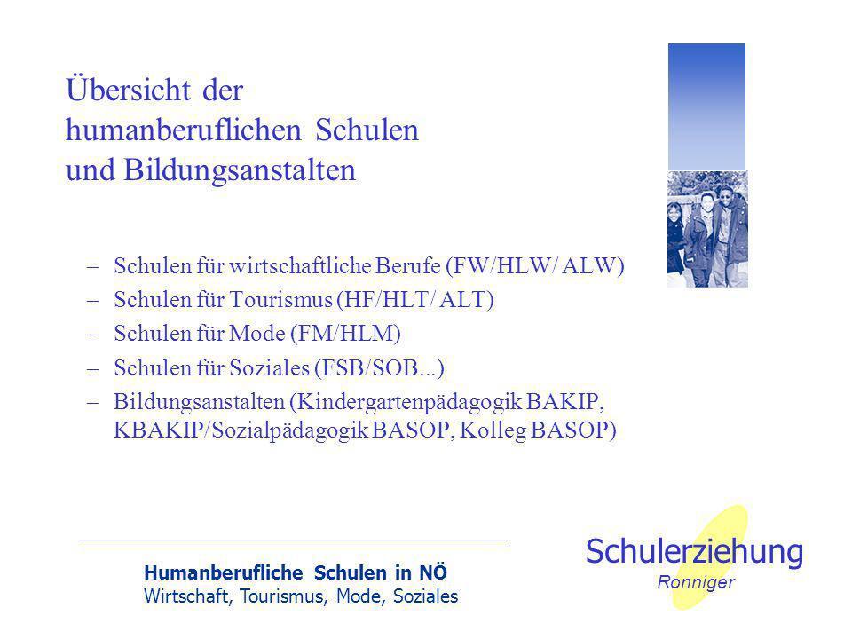 Humanberufliche Schulen in NÖ Wirtschaft, Tourismus, Mode, Soziales Schulerziehung Ronniger –Schulen für wirtschaftliche Berufe (FW/HLW/ ALW) –Schulen für Tourismus (HF/HLT/ ALT) –Schulen für Mode (FM/HLM) –Schulen für Soziales (FSB/SOB...) –Bildungsanstalten (Kindergartenpädagogik BAKIP, KBAKIP/Sozialpädagogik BASOP, Kolleg BASOP) Übersicht der humanberuflichen Schulen und Bildungsanstalten