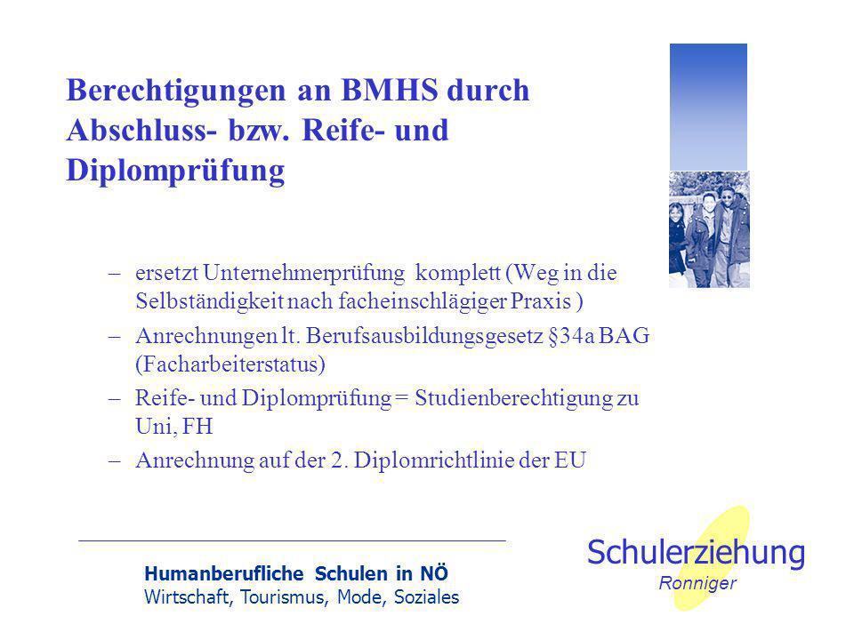 Humanberufliche Schulen in NÖ Wirtschaft, Tourismus, Mode, Soziales Schulerziehung Ronniger Berechtigungen an BMHS durch Abschluss- bzw. Reife- und Di