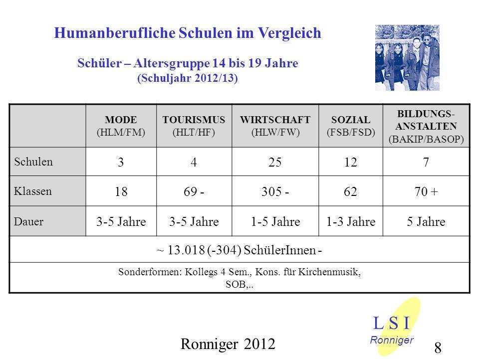 Humanberufliche Schulen im Vergleich Schüler – Altersgruppe 14 bis 19 Jahre (Schuljahr 2012/13) MODE (HLM/FM) TOURISMUS (HLT/HF) WIRTSCHAFT (HLW/FW) SOZIAL (FSB/FSD) BILDUNGS- ANSTALTEN (BAKIP/BASOP) Schulen 342512127 Klassen 1869 -305 -6270 + Dauer 3-5 Jahre 1-5 Jahre1-3 Jahre5 Jahre ~ 13.018 (-304) SchülerInnen - Sonderformen: Kollegs 4 Sem., Kons.