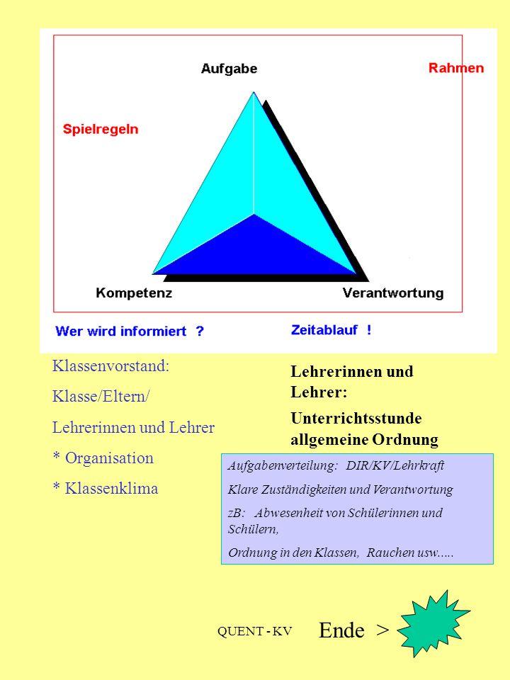 QUENT - KV Aufgabenverteilung: DIR/KV/Lehrkraft Klare Zuständigkeiten und Verantwortung zB: Abwesenheit von Schülerinnen und Schülern, Ordnung in den Klassen, Rauchen usw.....