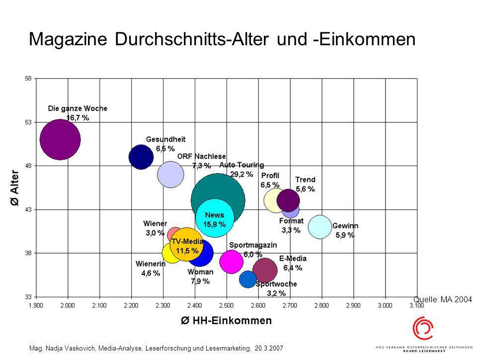 Mag. Nadja Vaskovich, Media-Analyse, Leserforschung und Lesermarketing, 20.3.2007 Magazine Durchschnitts-Alter und -Einkommen Quelle: MA 2004