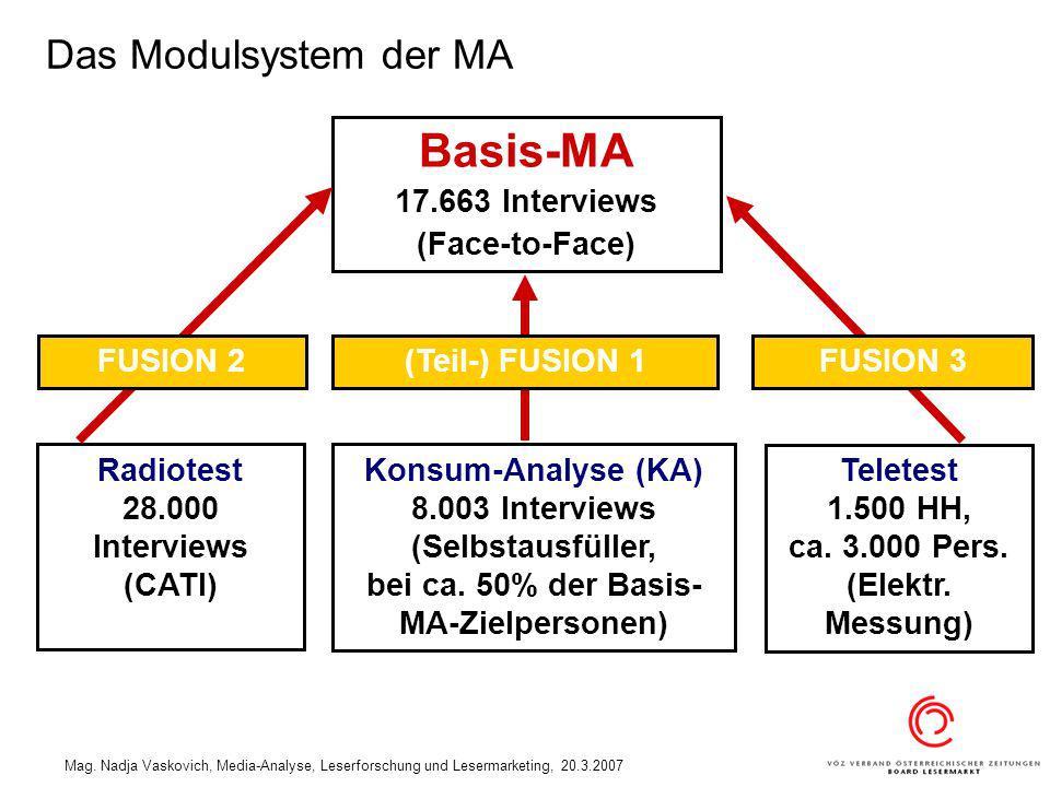 Mag. Nadja Vaskovich, Media-Analyse, Leserforschung und Lesermarketing, 20.3.2007 Das Modulsystem der MA Radiotest 28.000 Interviews (CATI) Teletest 1